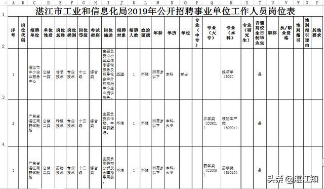 湛江市工业和信息化局2019年公开招聘事业单位人员公告..