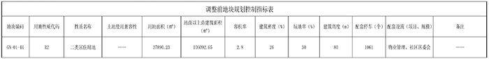 湛江霞山录塘片区、工农片区、民享片区控规调整 增加教育用地