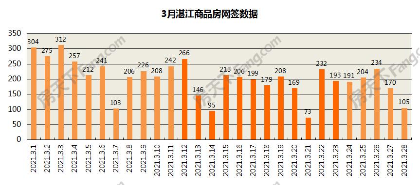 3月湛江楼市报告:住宅均价10762元/㎡ 环比跌0.03%