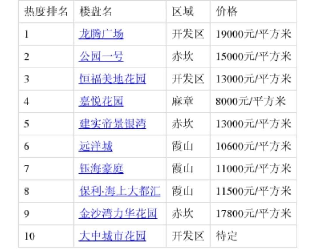 湛江4月份最受关注的10大楼盘